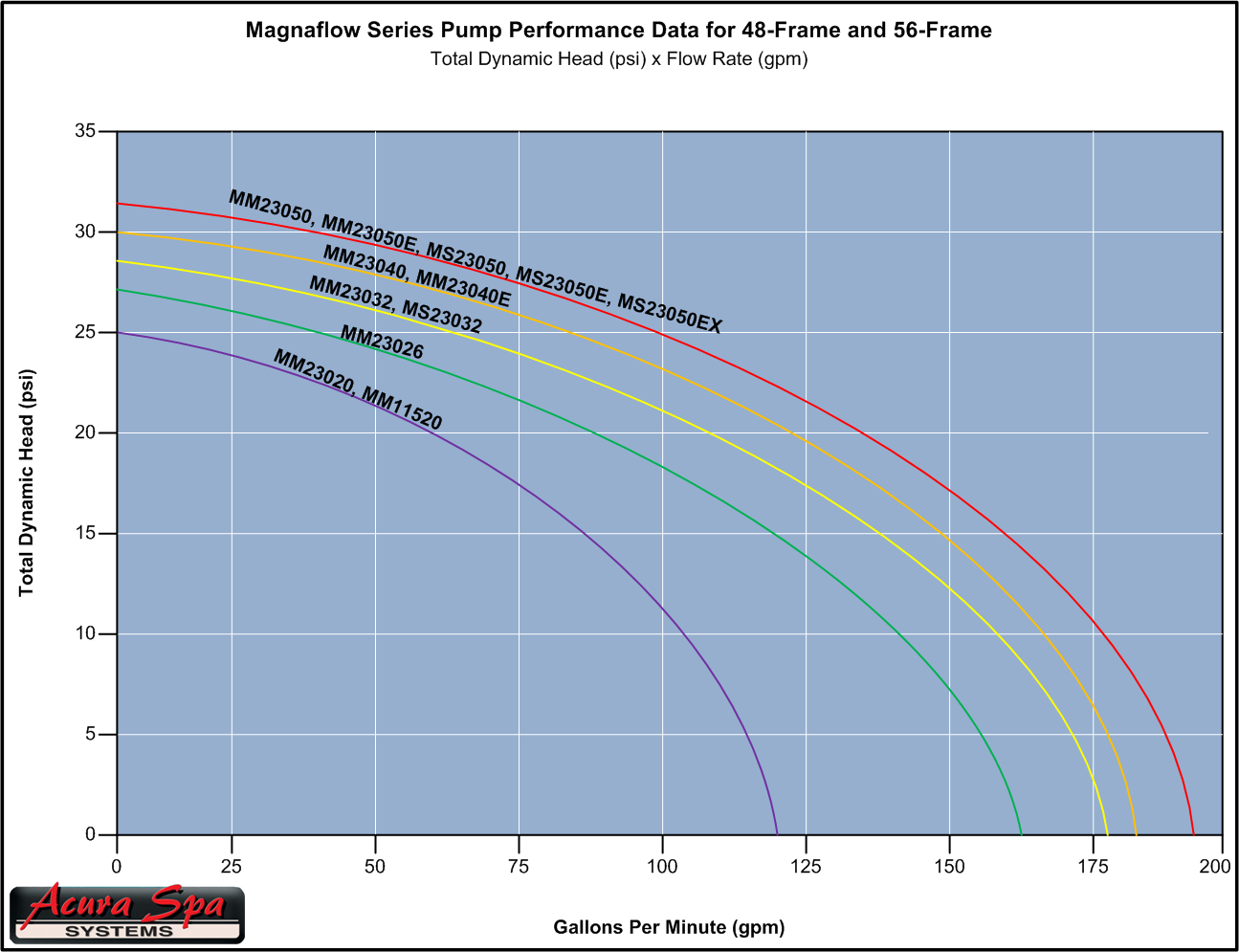 Magnaflow Performance Data
